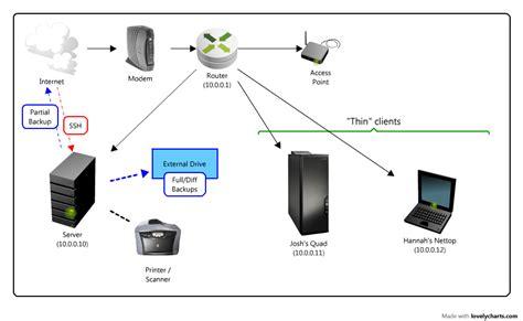 Home Network Server Diagram