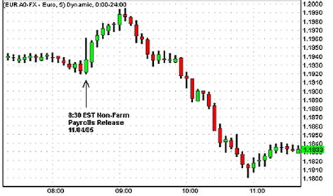 how to trade currency how to trade forex on news releases investopedia