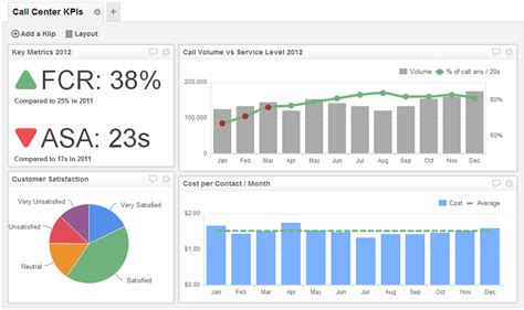 call center dashboards track  teams performance