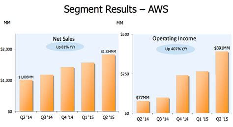 Amazon Q2 Earnings  Business Insider
