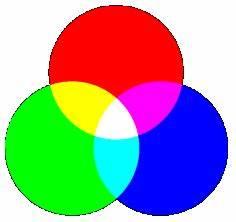 Wellenlängen Berechnen : farbaddition und farbsubtraktion ~ Themetempest.com Abrechnung