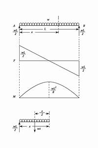 Shear Force And Bending Moment - Materials