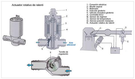 sistema de inyeccion gasolina  jetronic
