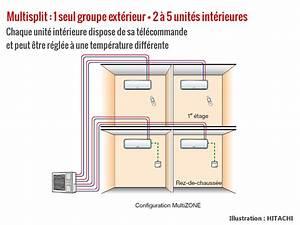 Climatisation Sans Unité Extérieure : installation climatisation gainable pac ou clim reversible ~ Premium-room.com Idées de Décoration