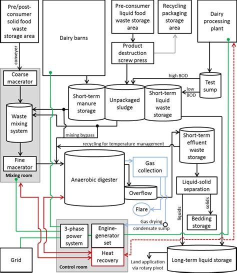 Farm Schematic by Project Profile Noblehurst Farms Agstar Biogas