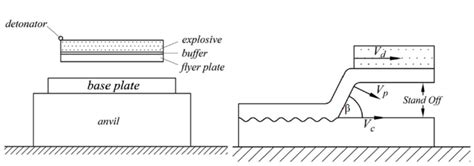 How To Read A Welding Diagram by A Typical Explosive Welding Process And Its Important