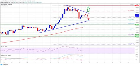 The price of bitcoin has been very volatile over the past months, and it has multiplied several times in recent months. Bitcoin Starts Corrective Decrease, Why It Could Rally If ...