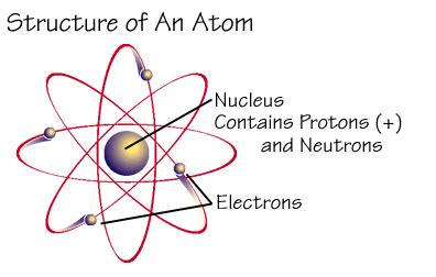 What is Ionizing Radiation and Radioactive Material