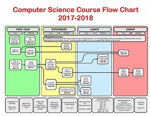 Computer Science Course Flowchart 2017-2018