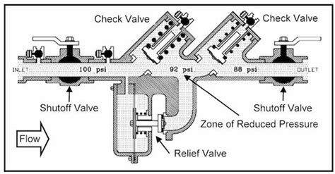 how does a backflow prevention device work harris plumbing