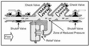 How Does A Backflow Prevention Device Work