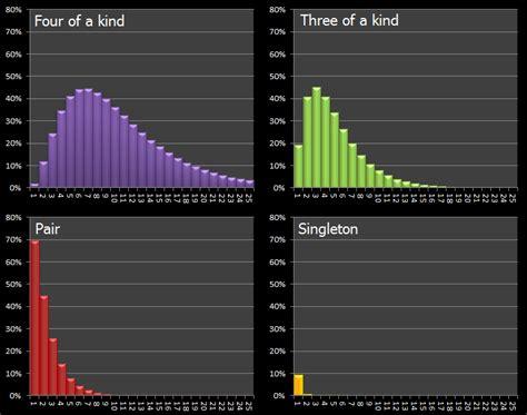 yahtzee probability