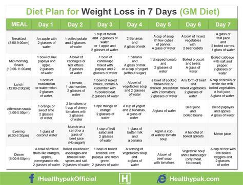Garden Of Weight Loss Plan diet plan for weight loss in 7 days in urdu gm diet