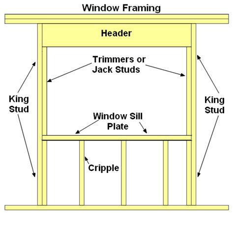 how to install a replacement garage door conventional window framing tips