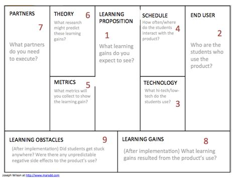 company   opt  business model canvas