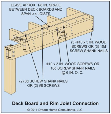 Joist Sizes For Decks by 2x6 Joists 2015 Home Design Ideas