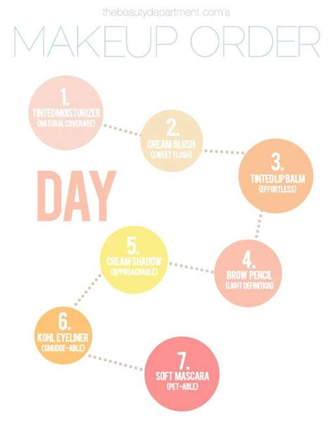 sequence of steps tips makeup and the