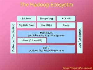 Hadoop And Big Data Enterprise Challenges