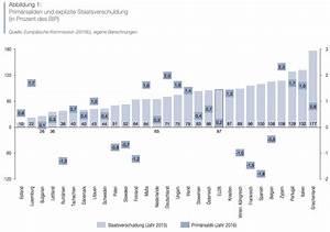 Bip Rechnung : zur nachhaltigkeit der ffentlichen finanzen in europa think beyond the obvious ~ Themetempest.com Abrechnung