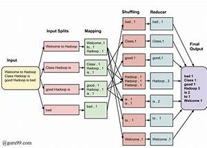 What Is Mapreduce  How It Works