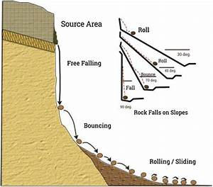 Laser Scanning Systems And Techniques In Rockfall Source