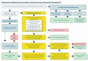Maklerkosten Steuerlich Absetzbar : schaubilder nicola pridik ~ Eleganceandgraceweddings.com Haus und Dekorationen