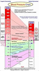 Learn To Read The Blood Pressure Chart