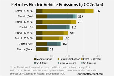 Electric Cars Compared To Gasoline Cars by Gasoline Versus Electric Car Emissions Compared Evworld