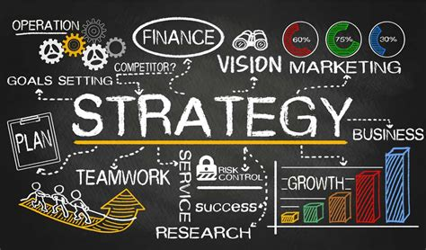 Strategic Planning & Execution