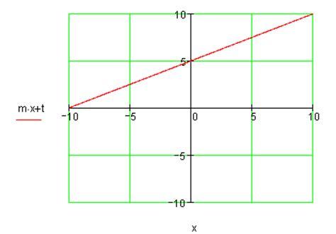 nullstelle berechnen lineare funktionen