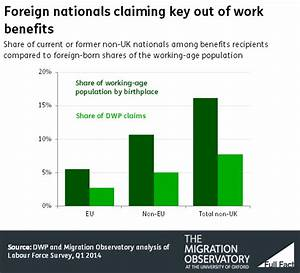 Migration and welfare benefits - Full Fact