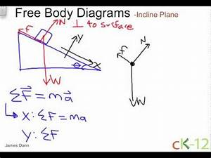 Fbd Of An Incline Plane