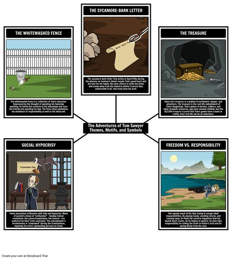 The Adventures Of Tom Sawyer Summary Lesson Plans