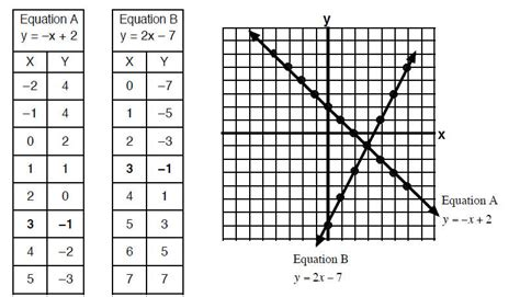 all worksheets 187 linear equations tables and graphs