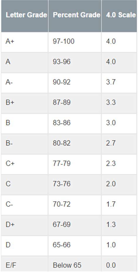 letter grade calculator gpa conversion chart college board act conversion to sat 79207