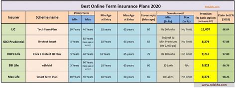 Official instagram account of exide life insurance www.exidelife.in. 5 Best Online Term Life Insurance Plans 2020 | Comparison ...
