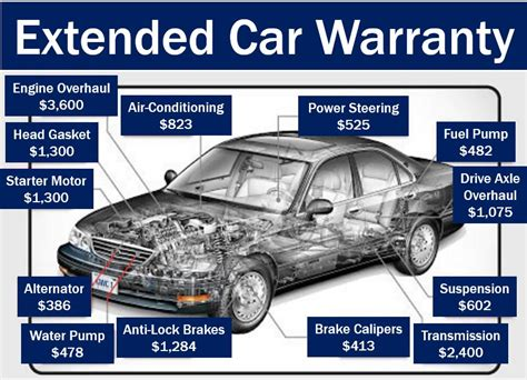 Warranty  Definition And Meaning  Market Business News