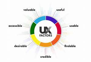 Ux Part 1 Of 9  From The Top  The User Experience