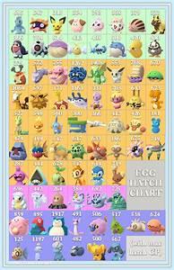 Pokemon Go Tier Chart Egg Hatch Chart Gen 4 Update V2 Thesilphroad
