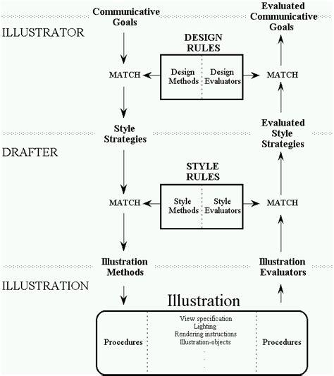 Architecture Methodology Thesis Writefiction581webfc2com