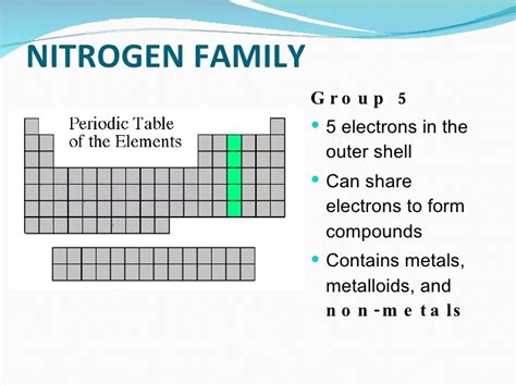 Nitrogen On The Periodic Table by Coloring The Periodic Table Families