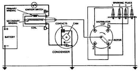 Basic Distributor Ignition System