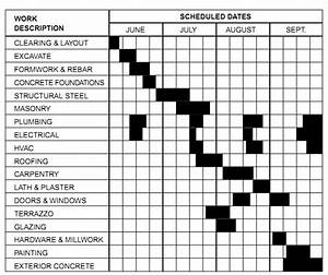 Construction Schedule Bar Chart Building Construction Schedule Activities Task List
