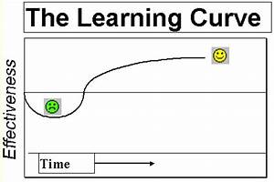Learning Curve for Parenting Attachment Challenged ...
