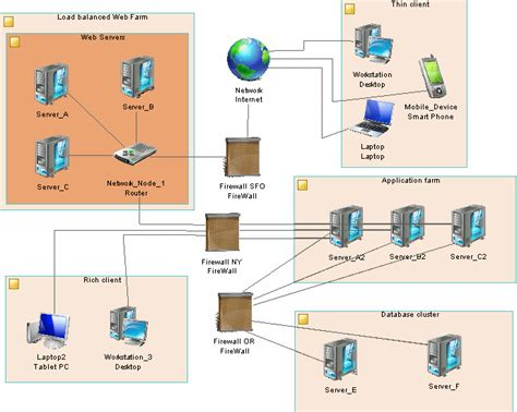 Sap Typical Hardware Diagram by Technology Infrastructure Diagrams