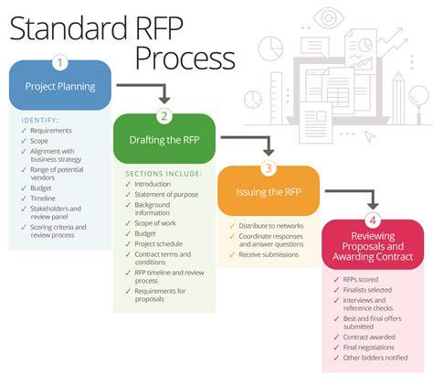 master  companys rfp process smartsheet