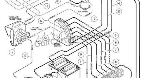 Club Car Battery Diagram 36 Volt by Club Car Wiring Diagram 36 Volt Wiring 36 Volt Club Car