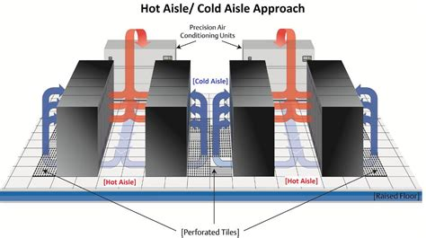 installation of air conditioning crac unit sizing dos and don ts