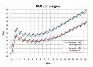 BMI Tabelle und BMI Rechner für Frauen und Männer