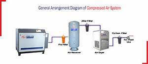 Indo Air Compressors Pvt  Ltd  Manufacturers Reciprocating Air And Water Cooled Versions
